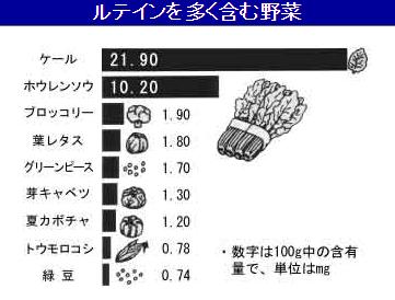 ルティンを多く含む野菜 グラフ