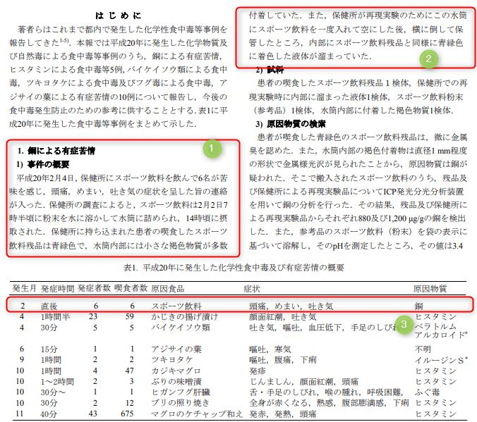 東京都福祉保健局 健康安全研究センターの報告書