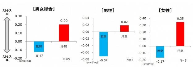 男性、女性別の臭いに対するストレスの表