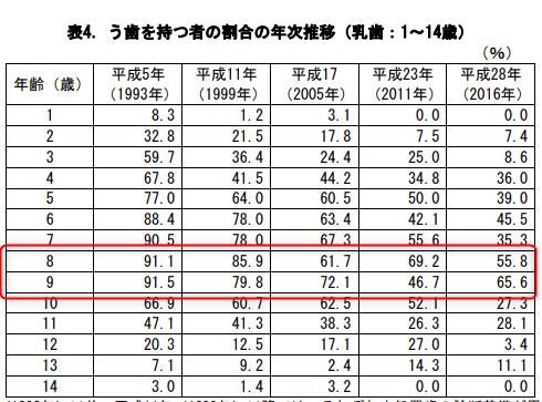 厚労省のこどもの虫歯の推移の表