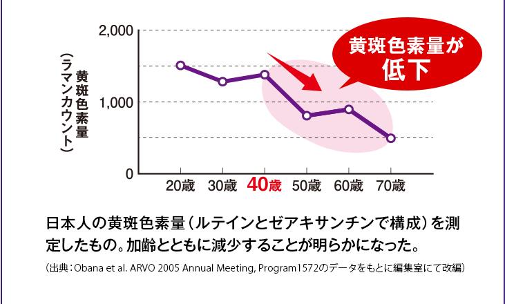 年々、黄斑色素路湯が減っていくグラフ